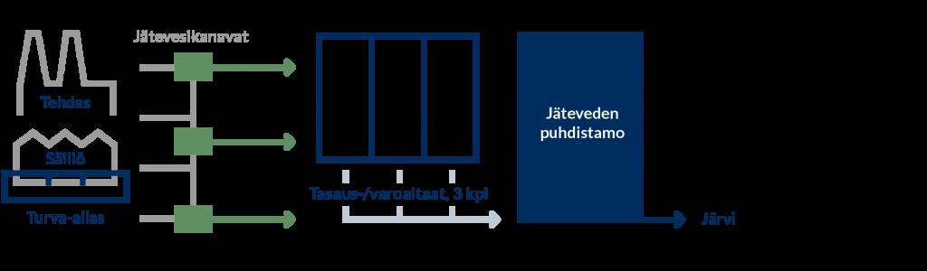 jätevesi-ja-tasausaltaat kaavio